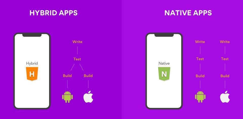 Phân biệt ứng dụng native app và hybrid app